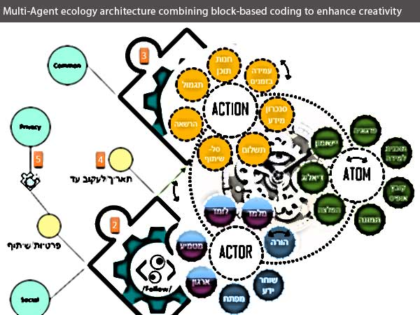 Multi-Agent ecology architecture combining block-based coding to enhance creativity